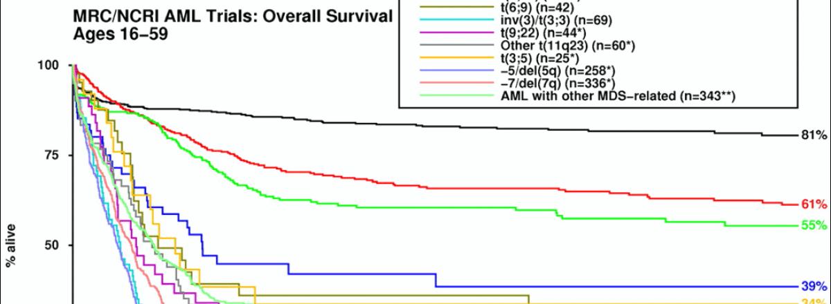 Minimal or Measurable Residual Disease (MRD)